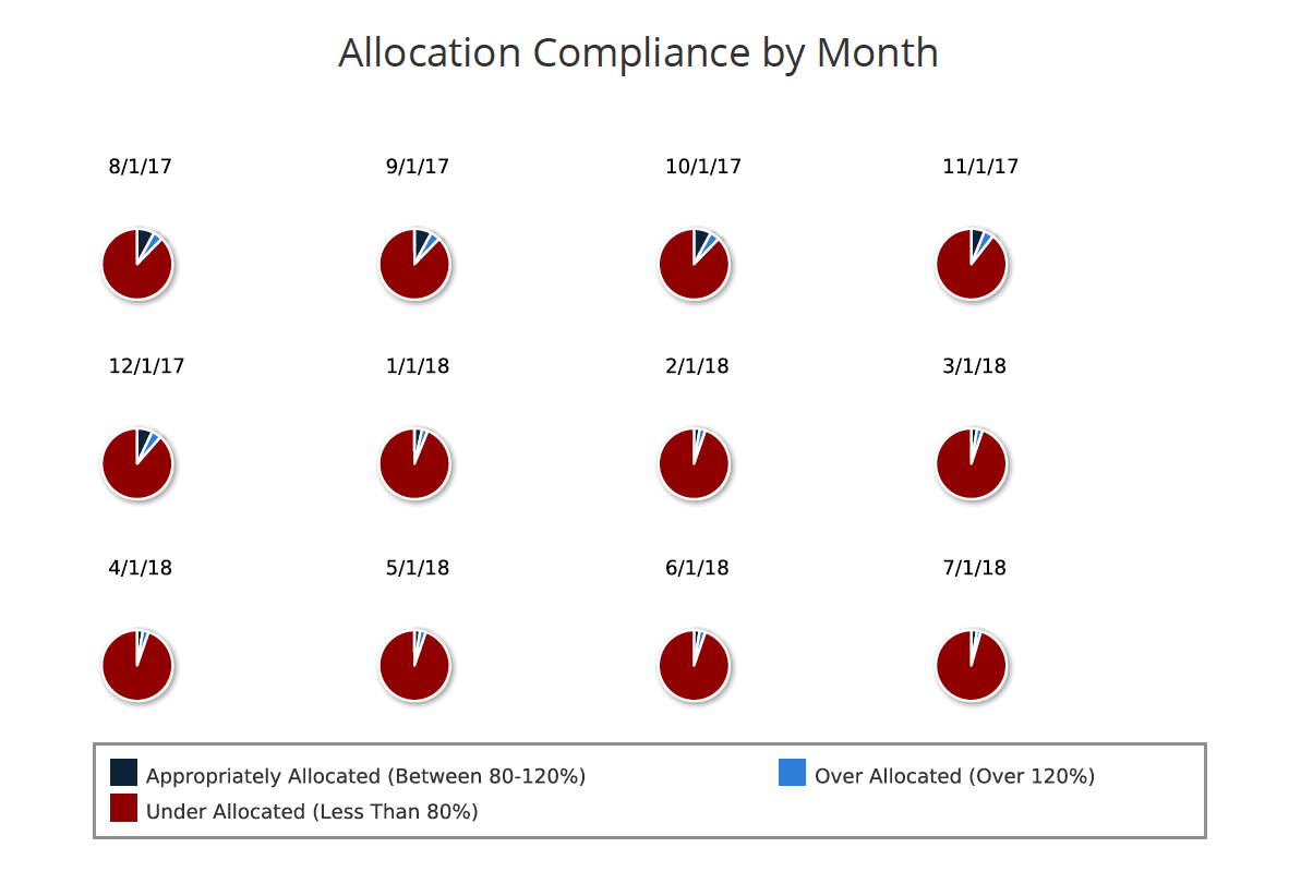 Regoxchange allocation compliance by month pie chart js report allocation compliance by month pie chart js report nvjuhfo Gallery